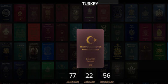 Turkish passport Ranking in 2020