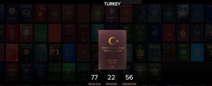 Turkish passport Ranking in 2020